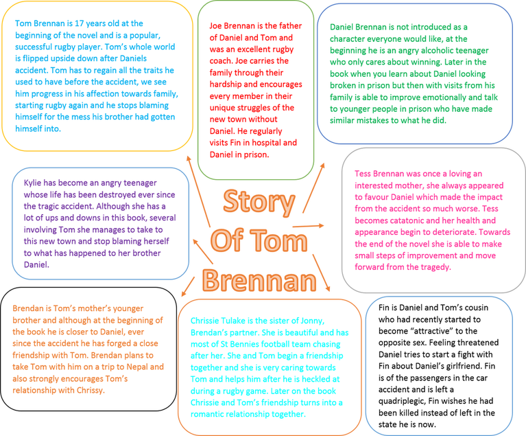 "The story of Tom Brennan"" by J.C Burke Essay Sample"